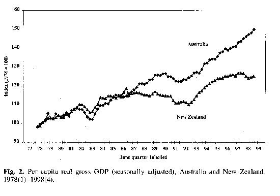 economic growth melbourne