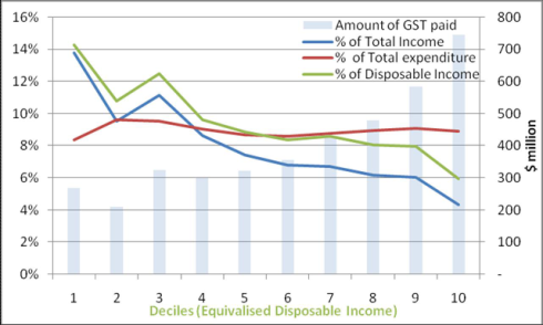 effect of gst on inflation rates Singapore's inflation rate is double that of malaysia, it is higher than  gst hike,  transport hike, utilities hike, kindergarden fee hike etc etc.